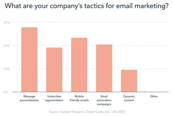 hubspot principales tácticas de email marketing