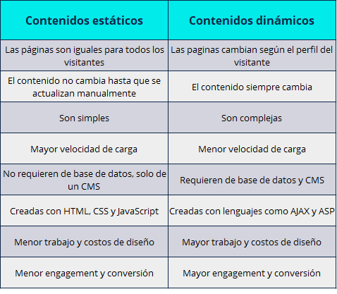 Comparativa de contenidos dinámicos vs estáticos
