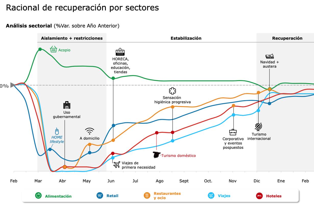 Análisis Sectorial Deloitte _ Covid