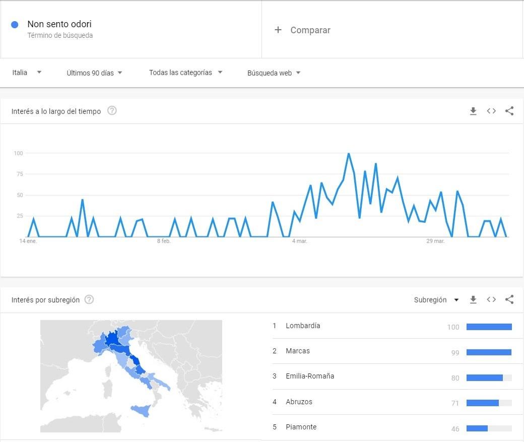 Google Trends Covid