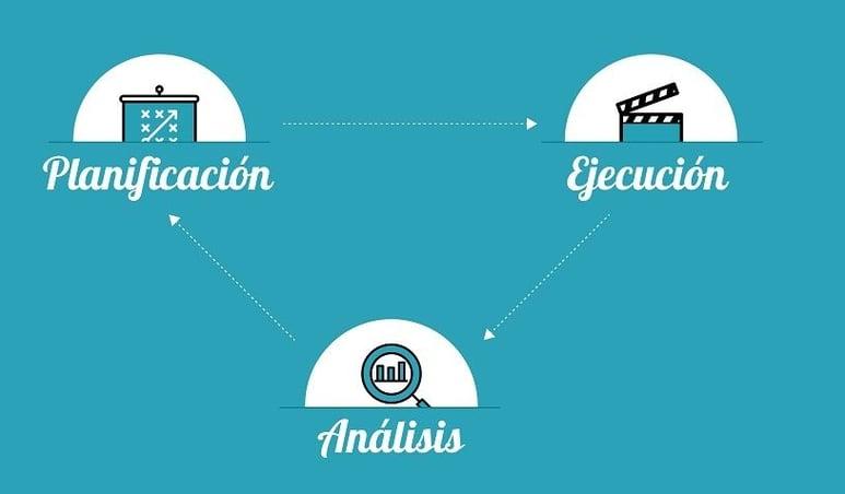 SEMBound planificación ejecución y análisis