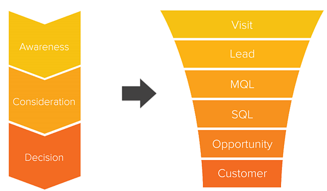 Map Buyer Journey to Sales Funnel